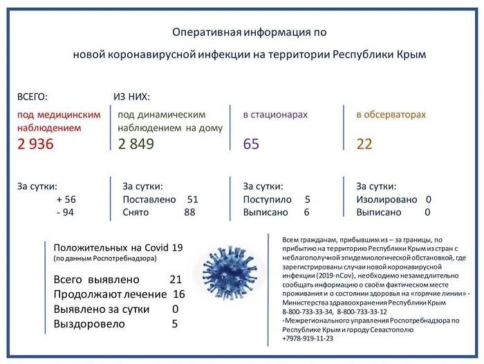 v dzhankoe net zarazhennyh koronavirusom. situacija po krymu inaja. - Ситуация в Джанкое остается благополучной
