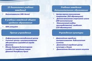Учреждения, финансируемые из местного бюджета Джанкоя